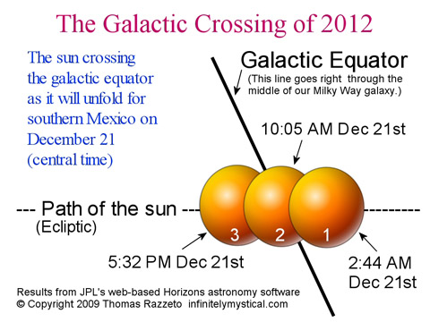 The Galactic Crossing of 2012