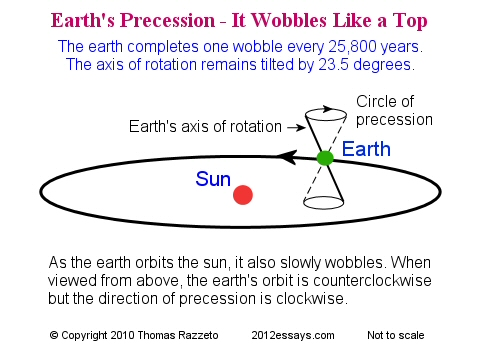 Earth's Orbit and Precession