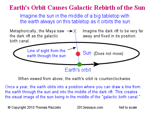 Earth's Orbit Causes the Galactic Rebirth of the Sun