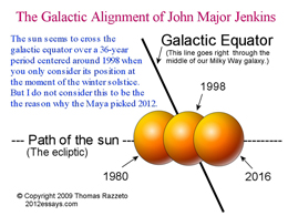 The Galactic Alignment of John Major Jenkins